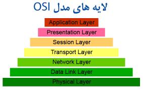 آموزش مقدماتی شبکه  لایهها و پروتکلهای شبکه